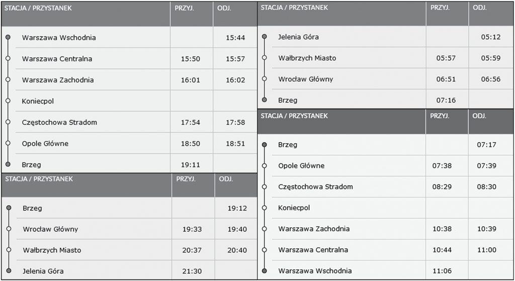 Rozkład jazdy pociągów Pendolino ze stacji Brzeg